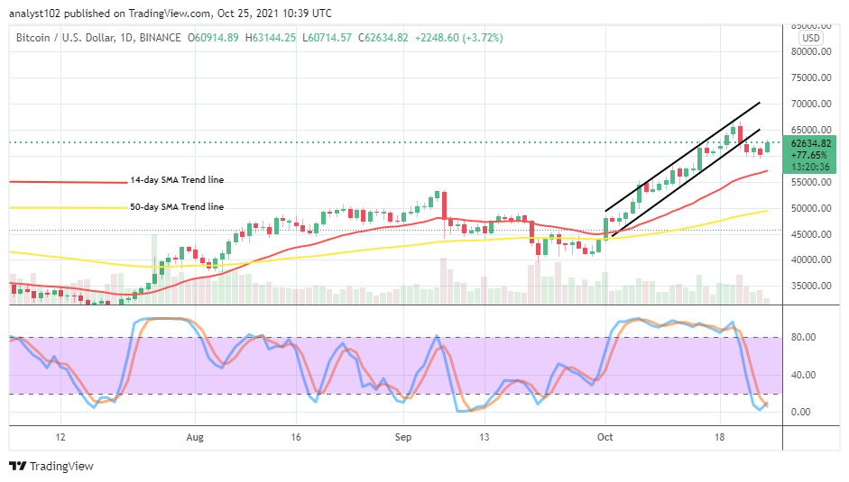 Bitcoin (BTC/USD) Market Retraces, Finding Support at $60,000